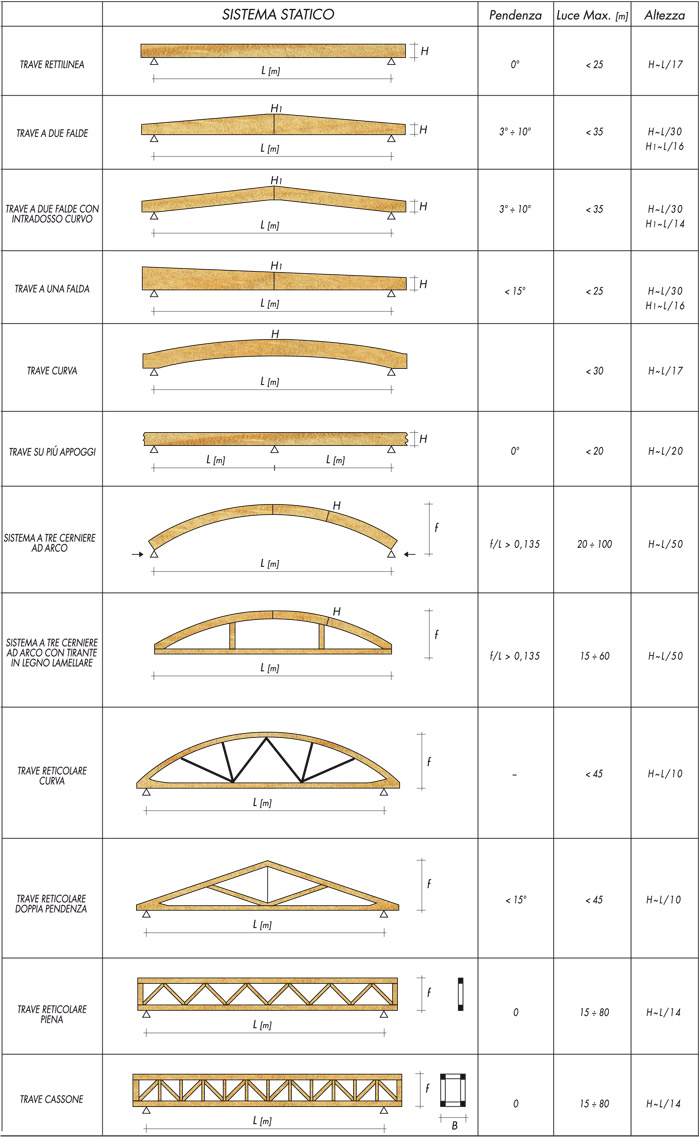 Dimensionamento travi in legno per tetto