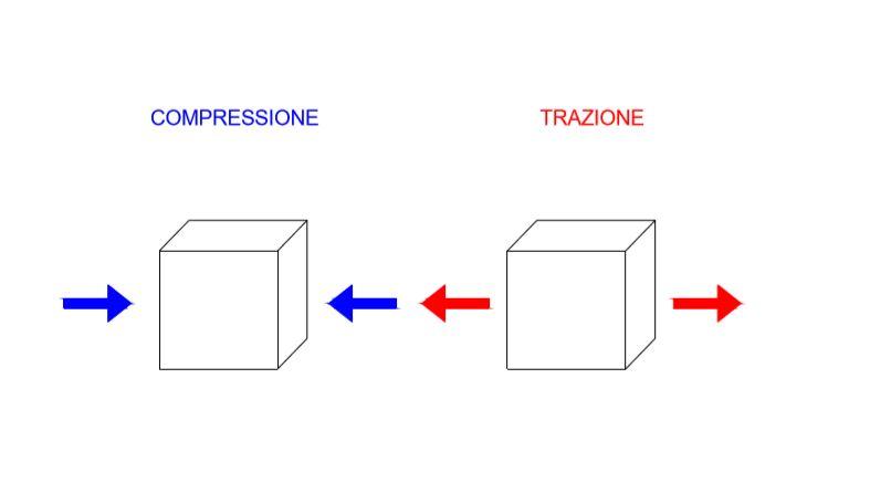 Pilastri trazione compressione