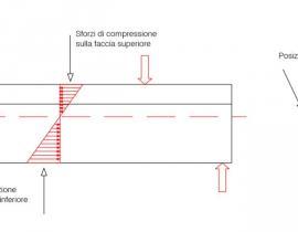 Trave a T: laterale e sezione